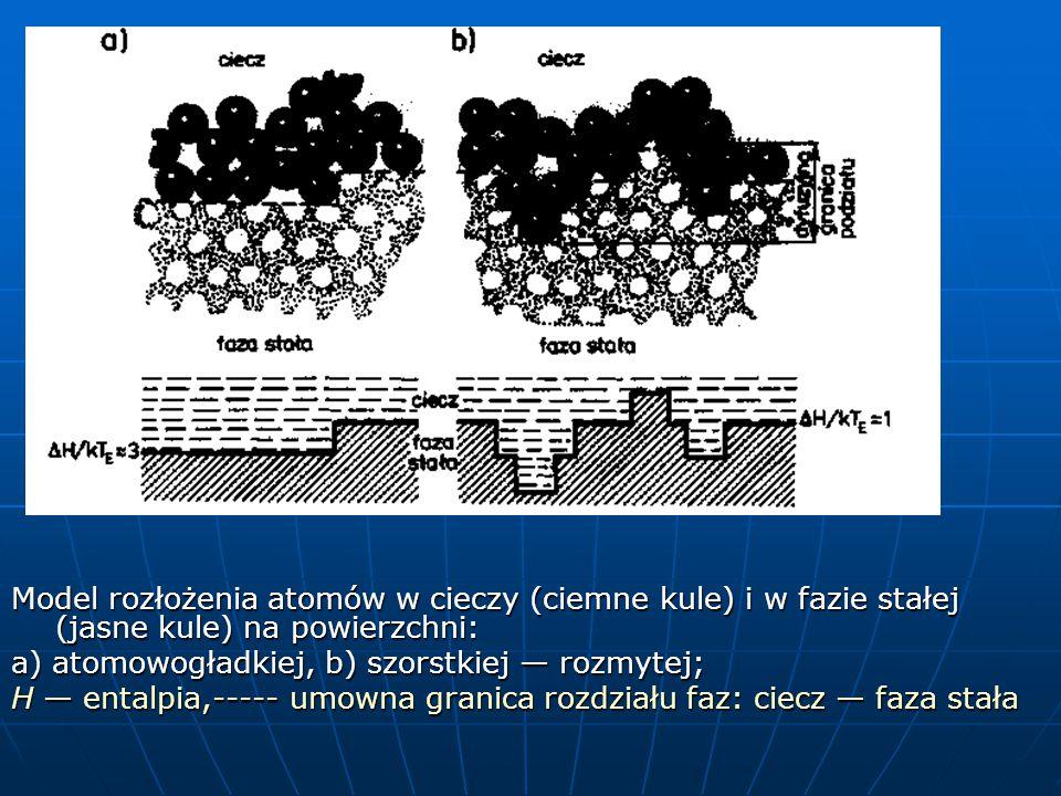 Model rozłożenia atomów w cieczy (ciemne kule) i w fazie stałej (jasne kule) na powierzchni: