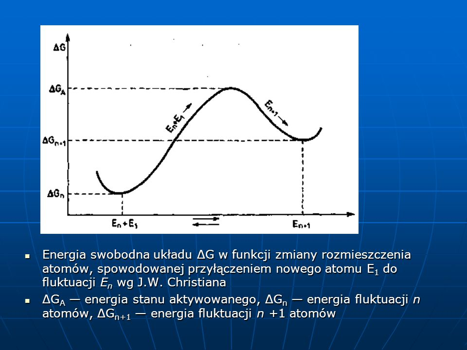 Energia swobodna układu ΔG w funkcji zmiany rozmieszczenia atomów, spowodowanej przyłączeniem nowego atomu E1 do fluktuacji En wg J.W. Christiana