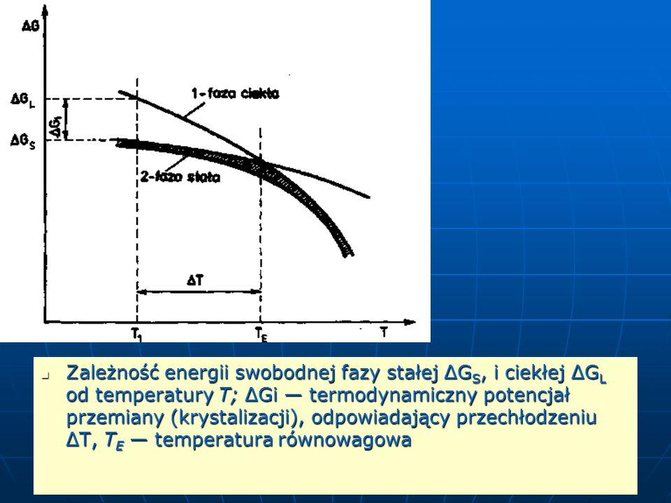 Zależność energii swobodnej fazy stałej ΔGS, i ciekłej ΔGL od temperatury T; ΔGi — termodynamiczny potencjał przemiany (krystalizacji), odpowiadający przechłodzeniu ΔT, TE — temperatura równowagowa