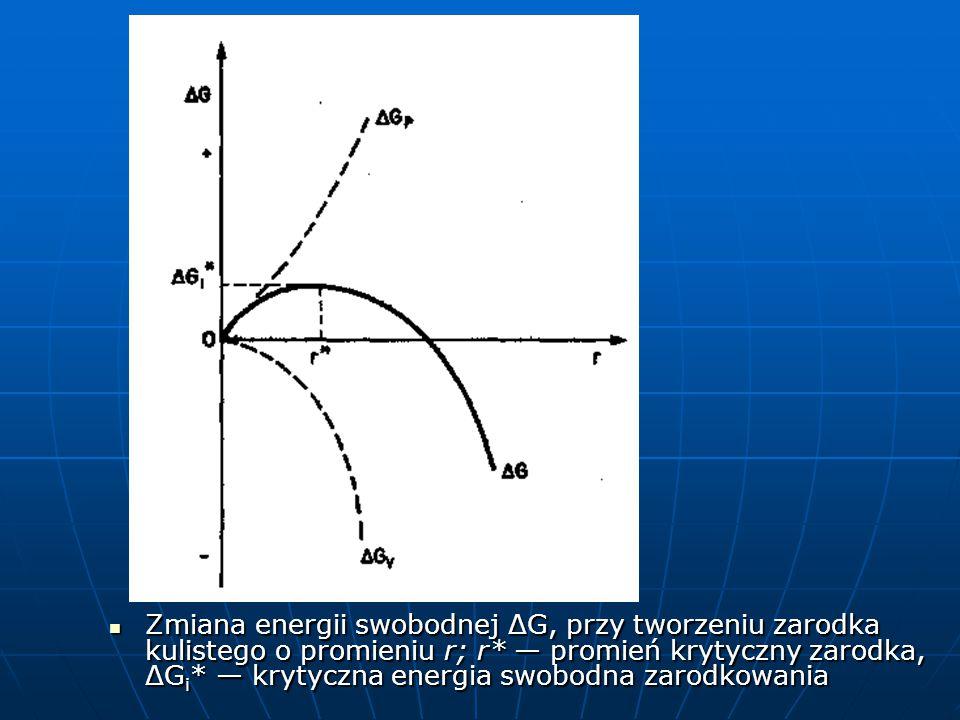 Zmiana energii swobodnej ΔG, przy tworzeniu zarodka kulistego o promieniu r; r* — promień krytyczny zarodka, ΔGi* — krytyczna energia swobodna zarodkowania