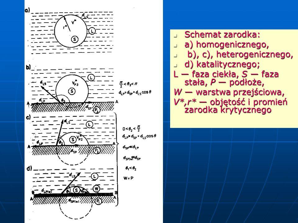 Schemat zarodka: a) homogenicznego, b), c), heterogenicznego, d) katalitycznego; L — faza ciekła, S — faza stała, P — podłoże,