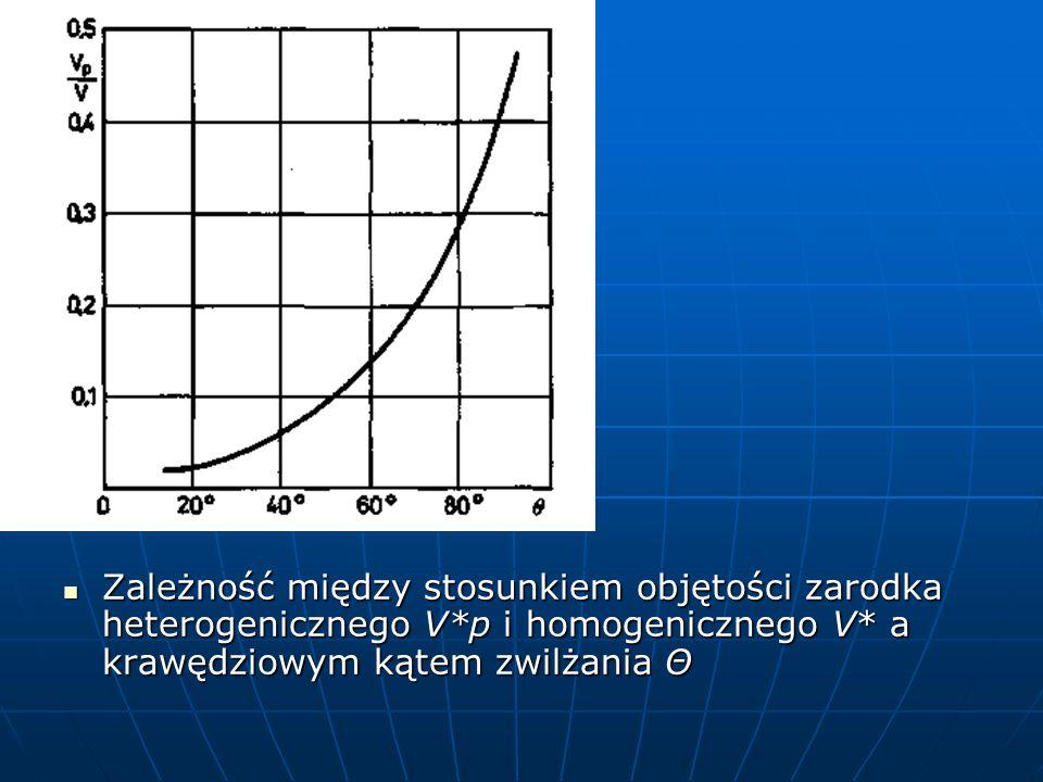 Zależność między stosunkiem objętości zarodka heterogenicznego V