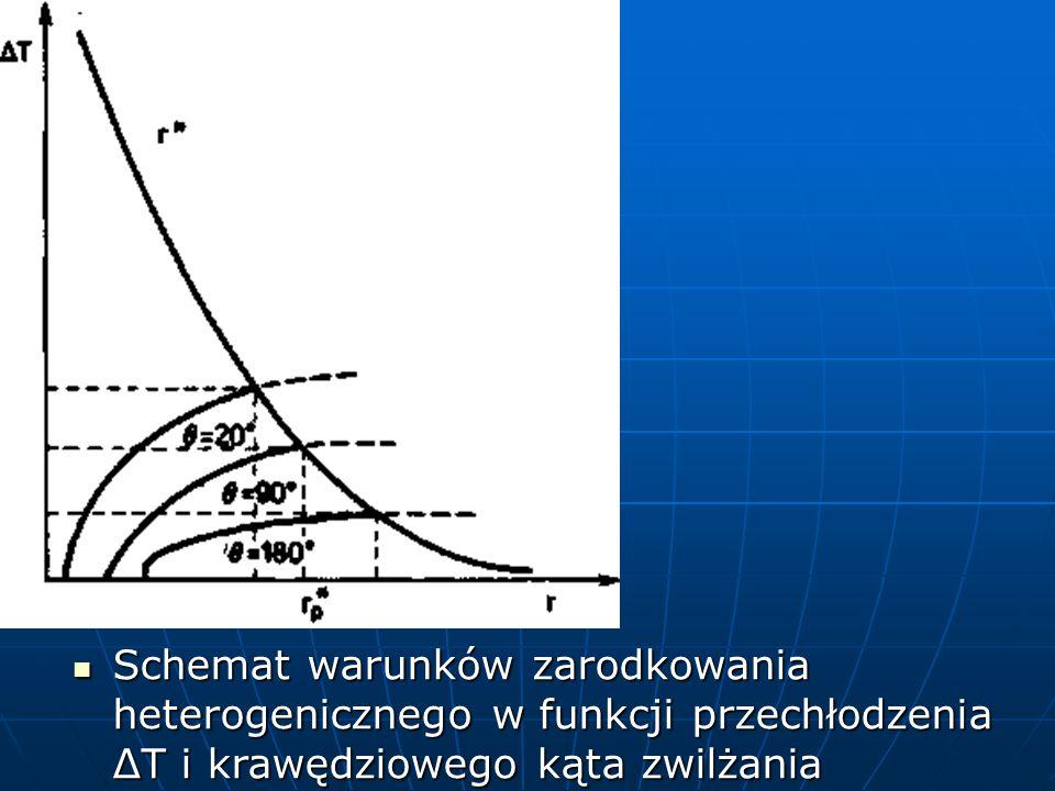 Schemat warunków zarodkowania heterogenicznego w funkcji przechłodzenia ΔT i krawędziowego kąta zwilżania