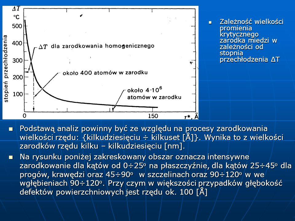 Zależność wielkości promienia krytycznego zarodka miedzi w zależności od stopnia przechłodzenia ΔT