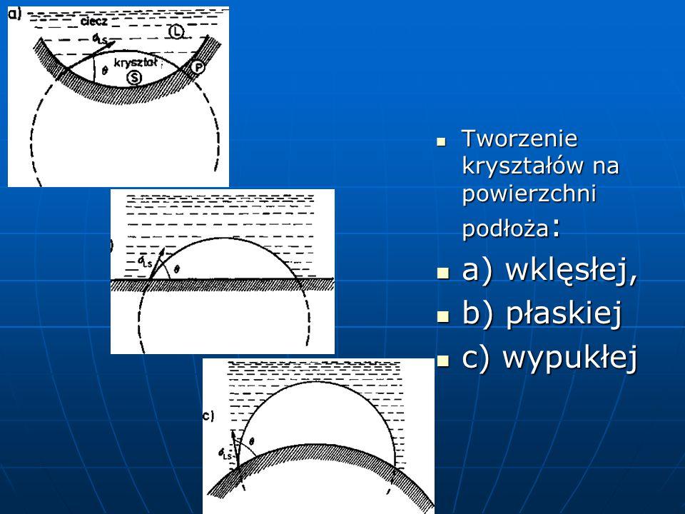 a) wklęsłej, b) płaskiej c) wypukłej