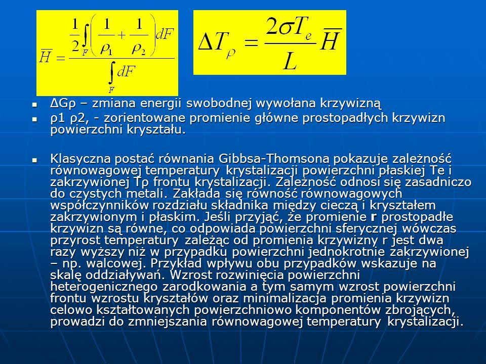 ΔGρ – zmiana energii swobodnej wywołana krzywizną