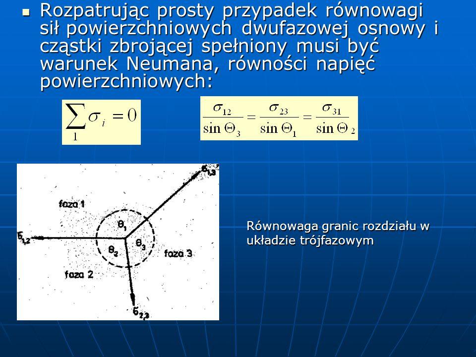 Rozpatrując prosty przypadek równowagi sił powierzchniowych dwufazowej osnowy i cząstki zbrojącej spełniony musi być warunek Neumana, równości napięć powierzchniowych:
