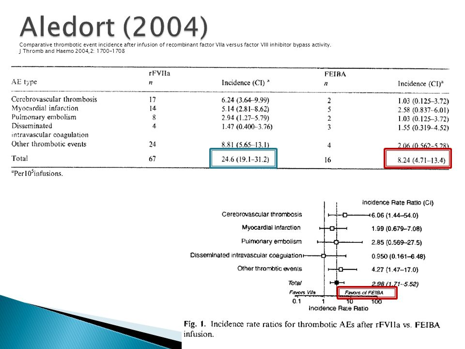 Aledort (2004) Comparative thrombotic event incidence after infusion of recombinant factor VIIa versus factor VIII inhibitor bypass activity.