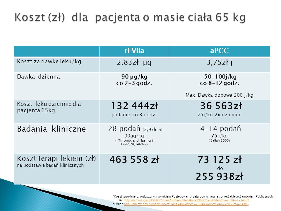 Koszt (zł) dla pacjenta o masie ciała 65 kg