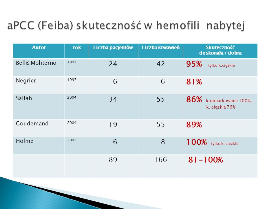 aPCC (Feiba) skuteczność w hemofili nabytej