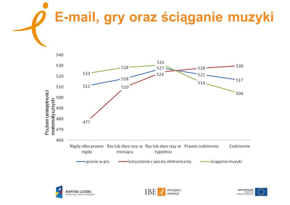 E-mail, gry oraz ściąganie muzyki