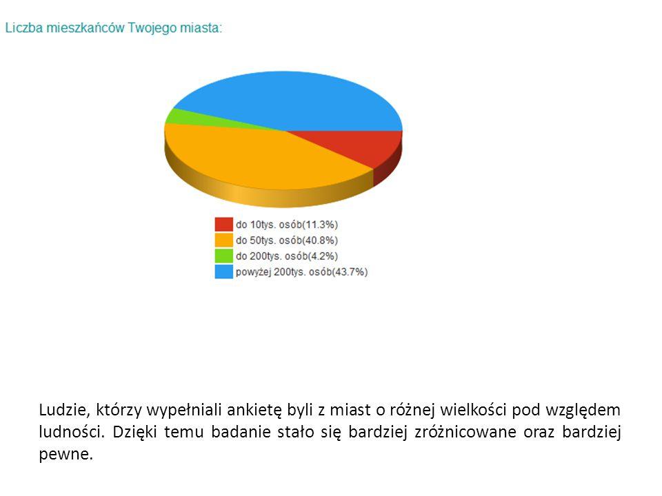 Ludzie, którzy wypełniali ankietę byli z miast o różnej wielkości pod względem ludności.
