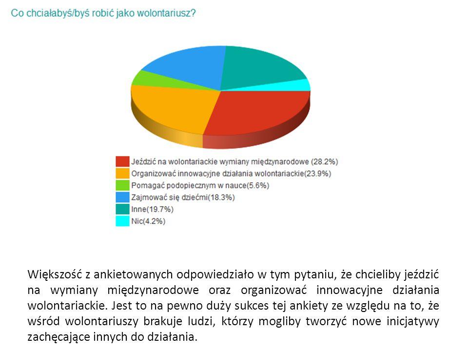 Większość z ankietowanych odpowiedziało w tym pytaniu, że chcieliby jeździć na wymiany międzynarodowe oraz organizować innowacyjne działania wolontariackie.
