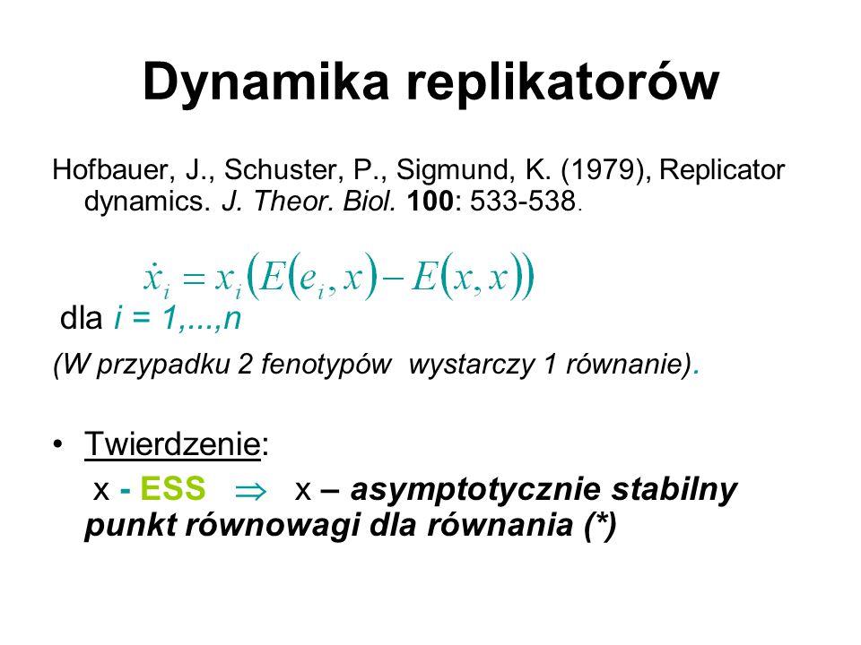 Dynamika replikatorów