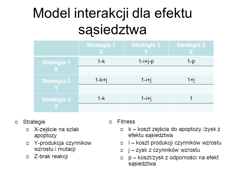 Model interakcji dla efektu sąsiedztwa