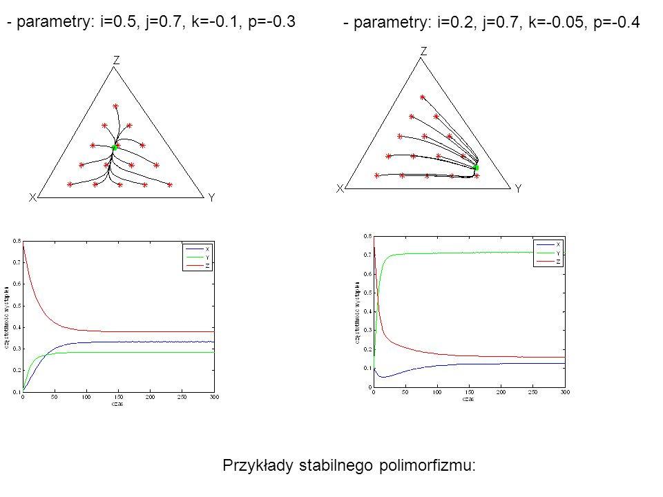 - parametry: i=0.2, j=0.7, k=-0.05, p=-0.4