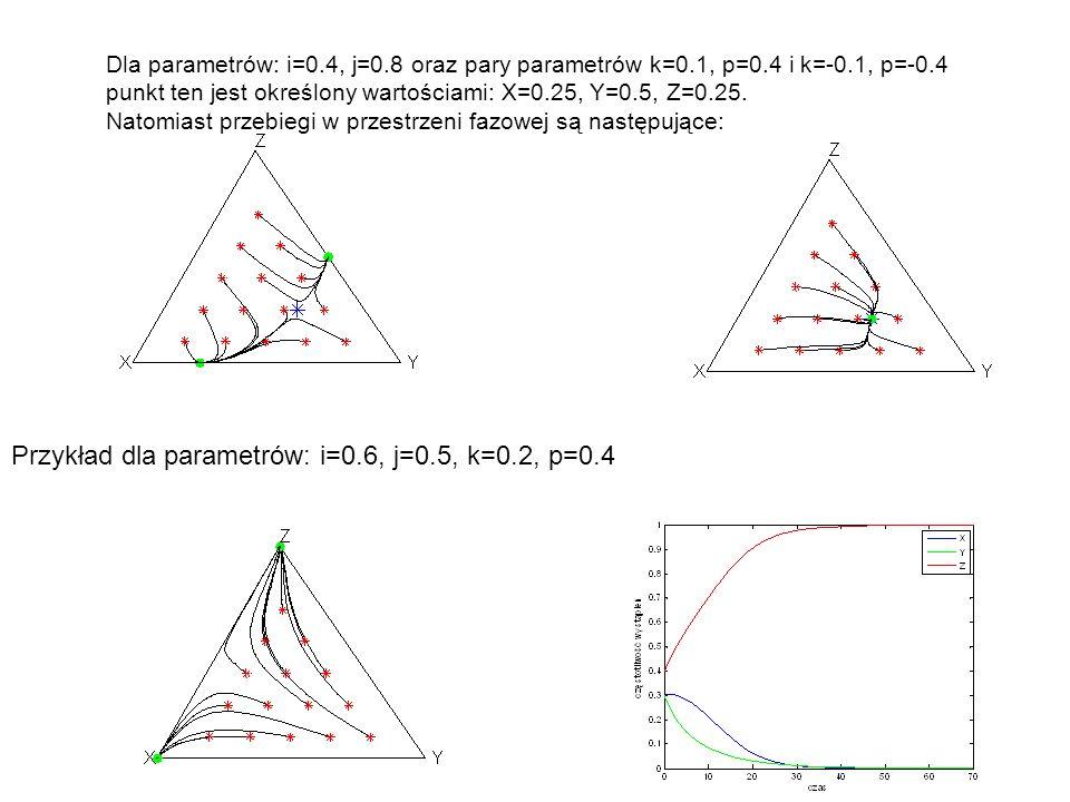 Przykład dla parametrów: i=0.6, j=0.5, k=0.2, p=0.4