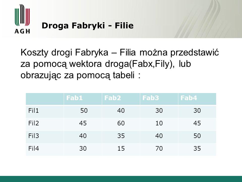 Droga Fabryki - Filie Koszty drogi Fabryka – Filia można przedstawić za pomocą wektora droga(Fabx,Fily), lub obrazując za pomocą tabeli :