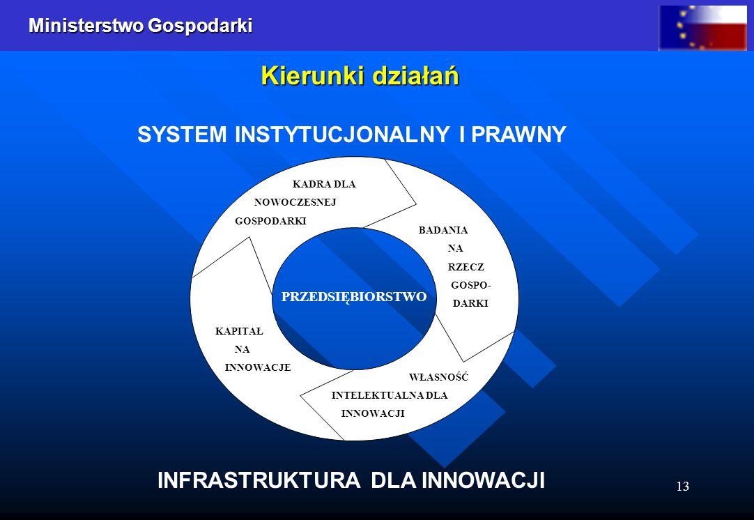 SYSTEM INSTYTUCJONALNY I PRAWNY