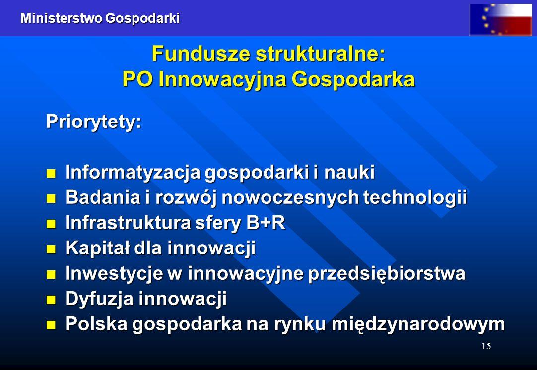 Fundusze strukturalne: PO Innowacyjna Gospodarka