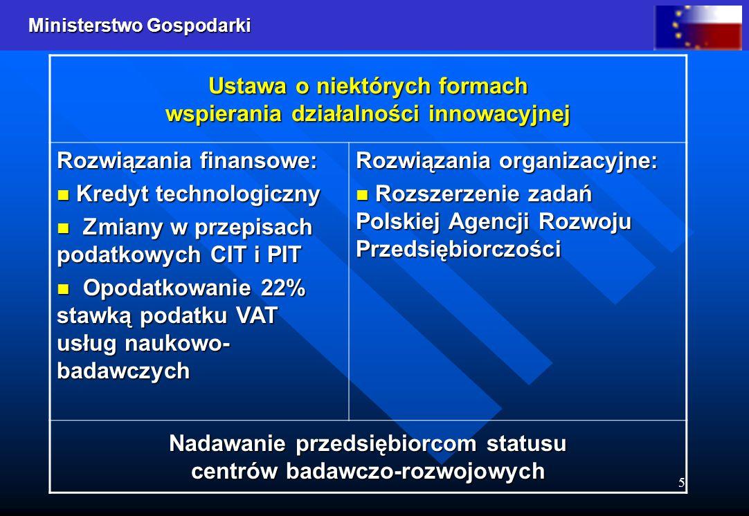 Ustawa o niektórych formach wspierania działalności innowacyjnej