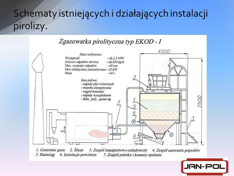 Schematy istniejących i działających instalacji pirolizy.