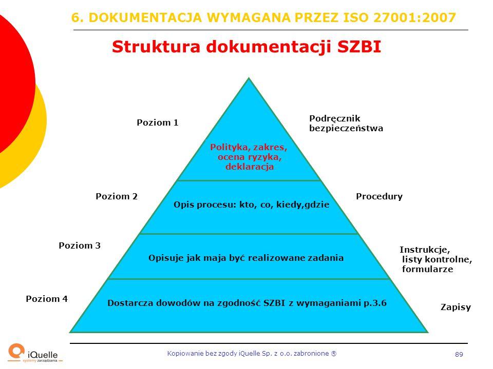 Struktura dokumentacji SZBI