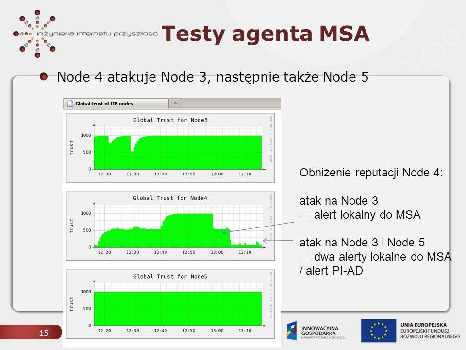 Testy agenta MSA Node 4 atakuje Node 3, następnie także Node 5