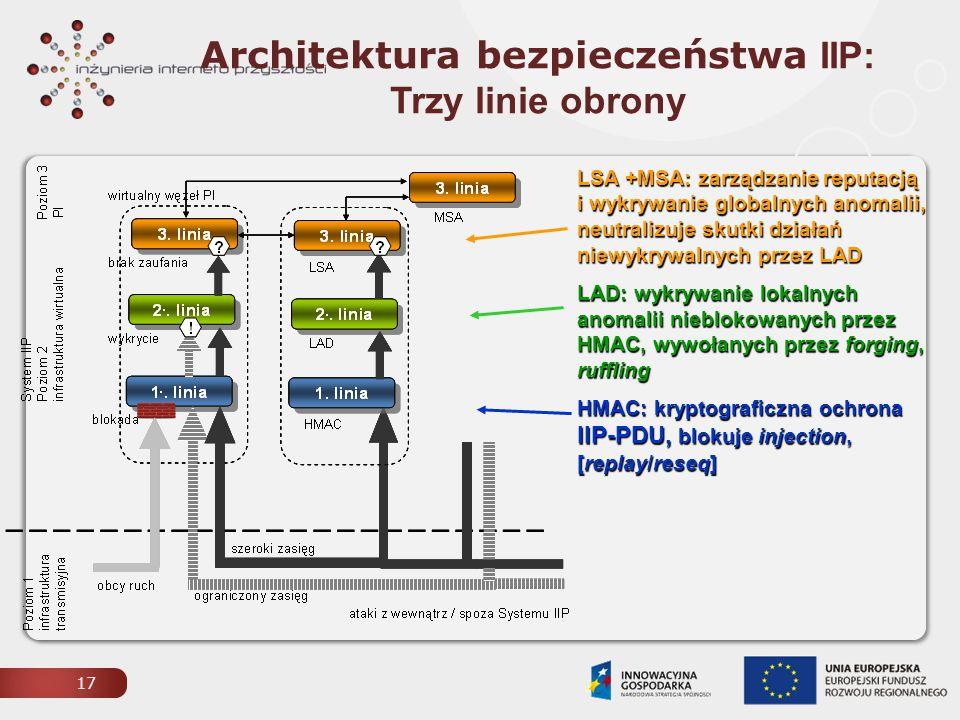 Architektura bezpieczeństwa IIP: Trzy linie obrony