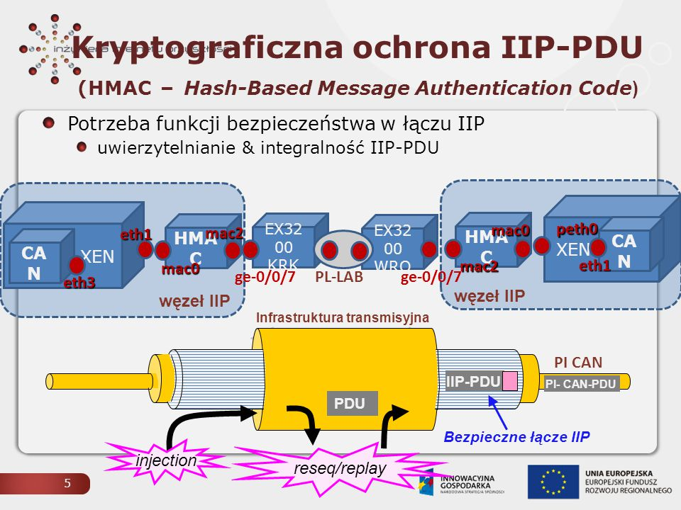 Kryptograficzna ochrona IIP-PDU (HMAC – Hash-Based Message Authentication Code)