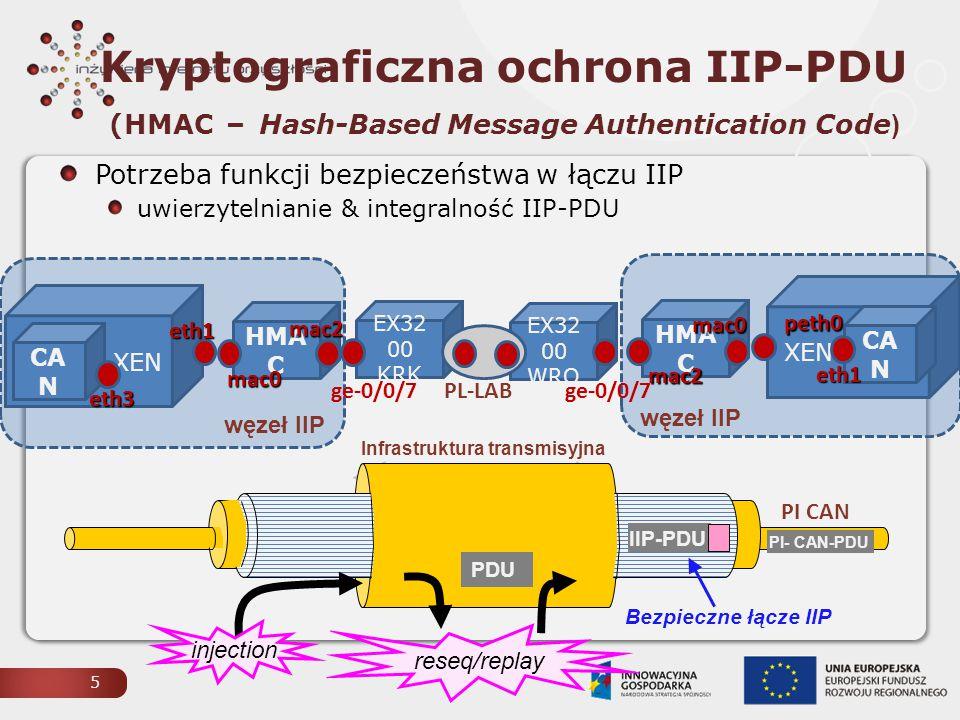 Kryptograficzna ochrona IIP-PDU (HMAC – Hash-Based Message Authentication Code)