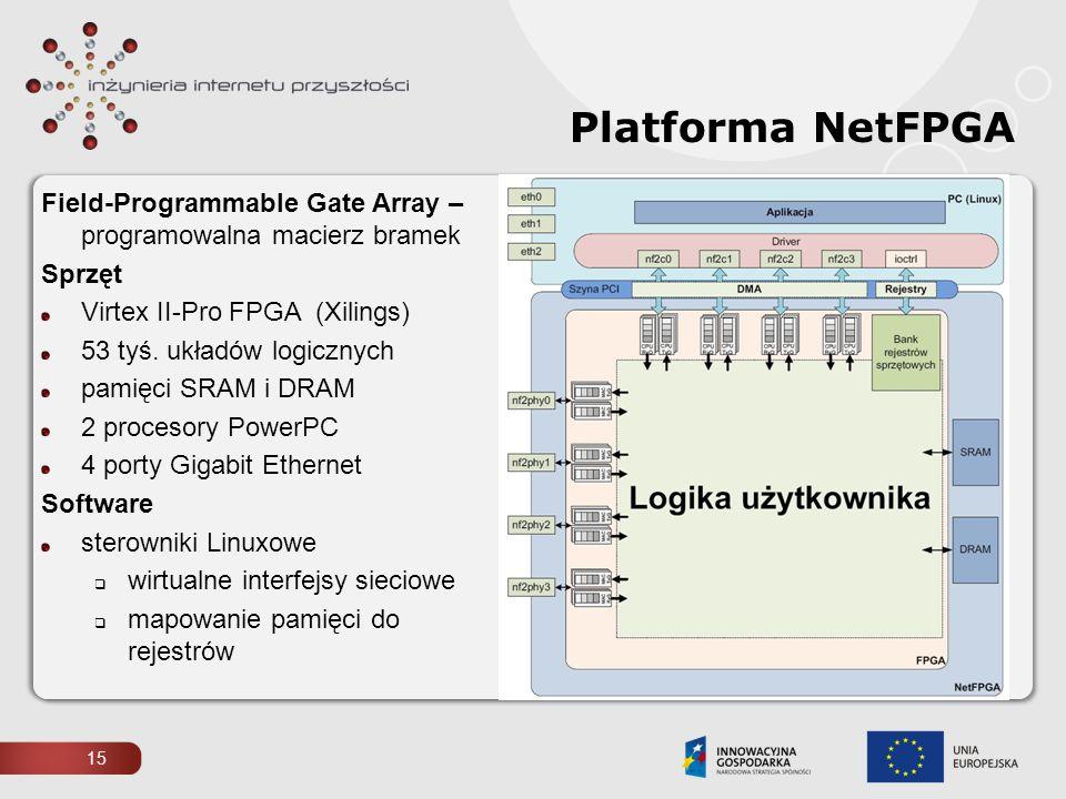 Platforma NetFPGA Field-Programmable Gate Array –programowalna macierz bramek. Sprzęt. Virtex II-Pro FPGA (Xilings)