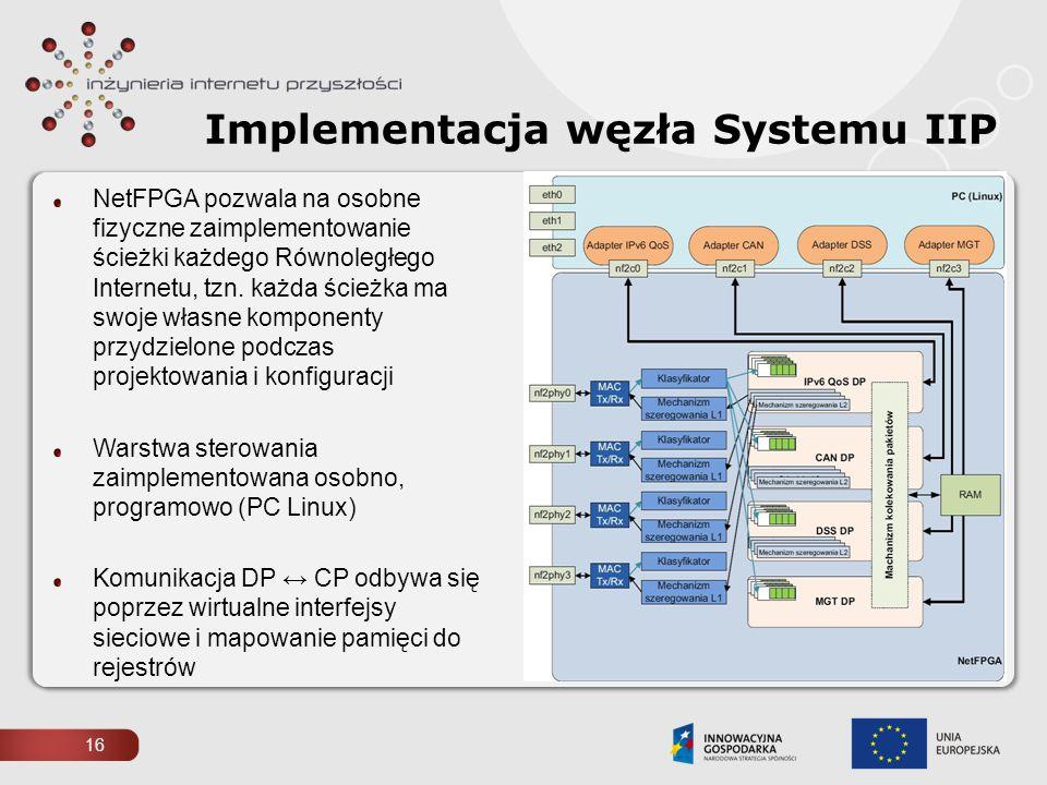 Implementacja węzła Systemu IIP