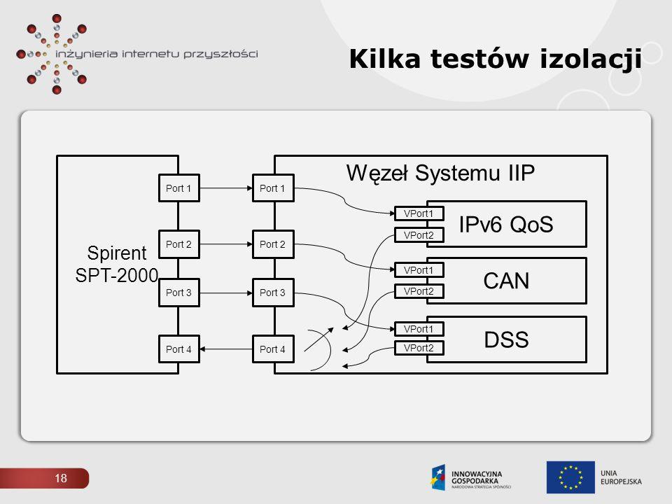 Kilka testów izolacji Węzeł Systemu IIP IPv6 QoS CAN DSS Spirent