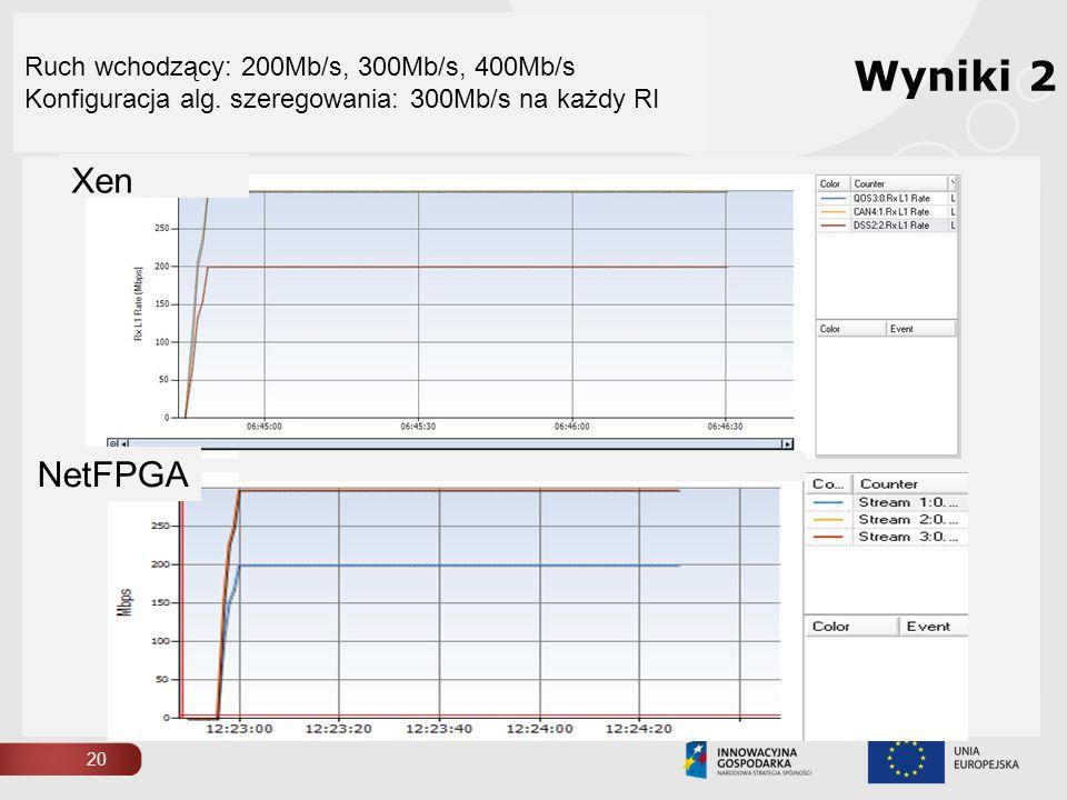 Ruch wchodzący: 200Mb/s, 300Mb/s, 400Mb/s Konfiguracja alg