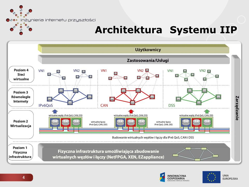 Architektura Systemu IIP