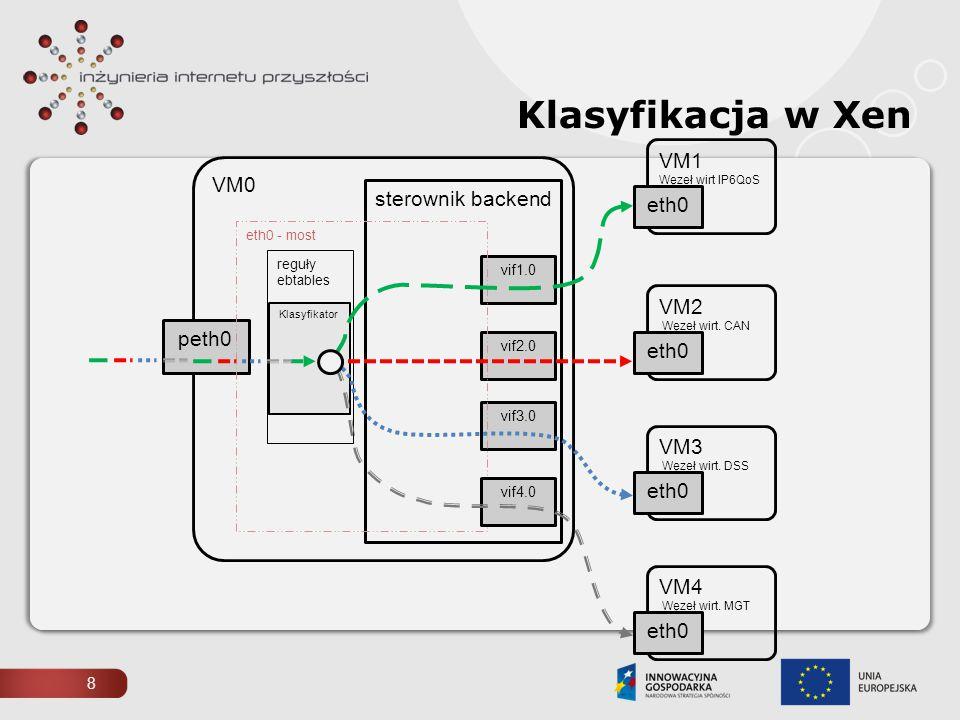 Klasyfikacja w Xen VM1 Węzeł wirt IP6QoS VM0 sterownik backend eth0
