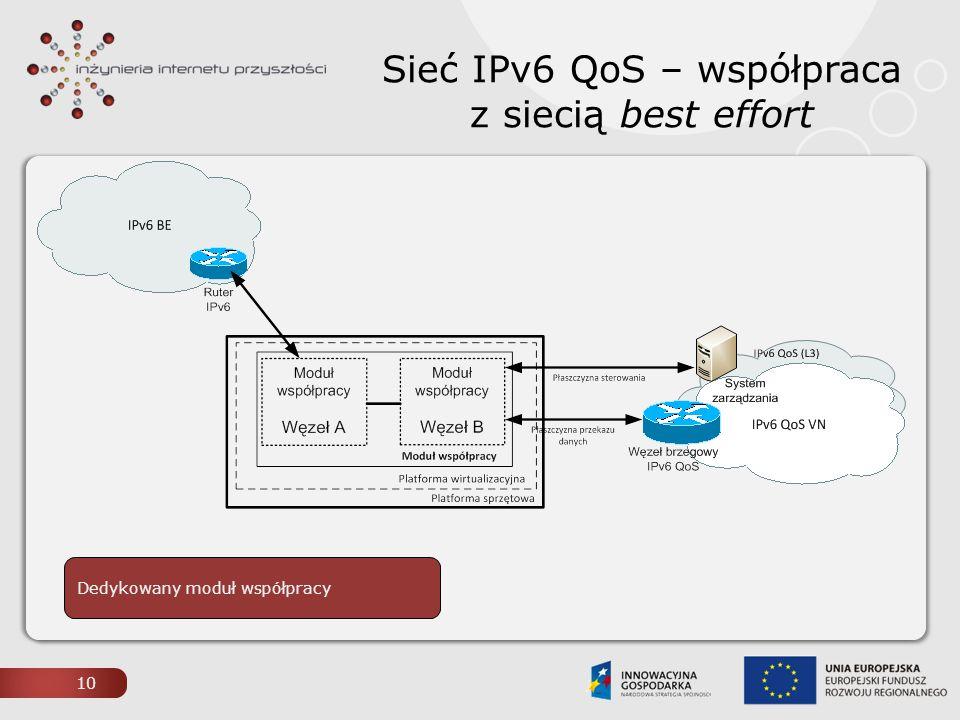Sieć IPv6 QoS – współpraca z siecią best effort