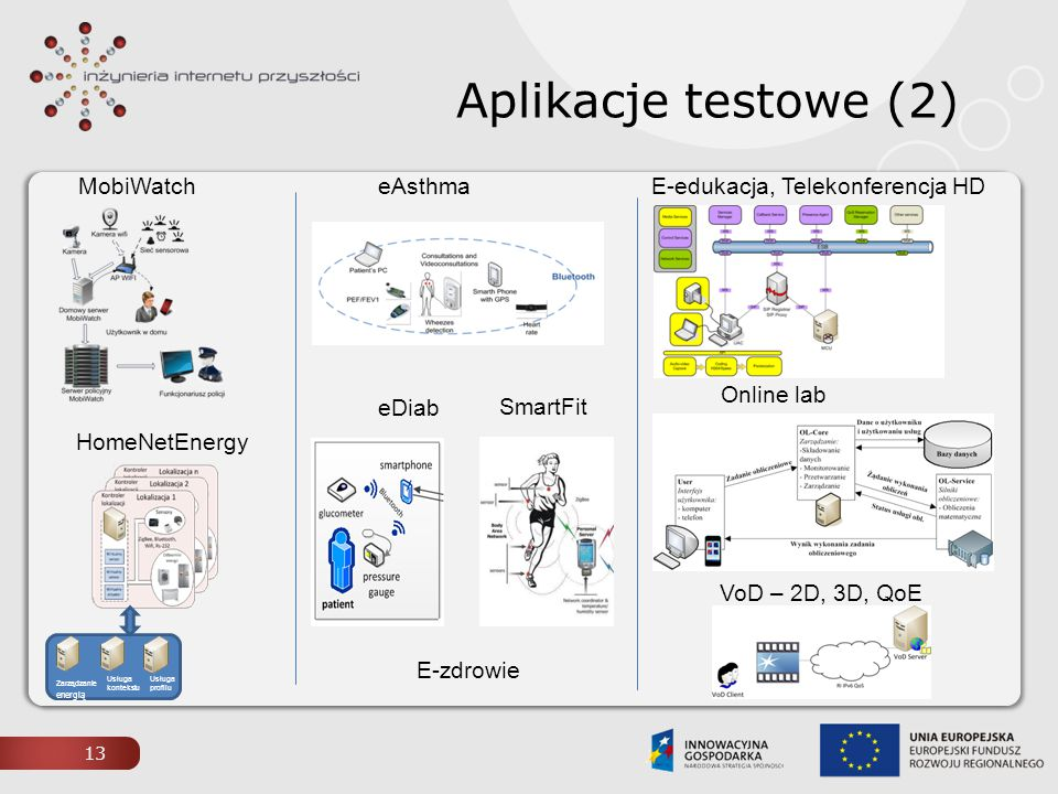 Aplikacje testowe (2) MobiWatch eAsthma E-edukacja, Telekonferencja HD