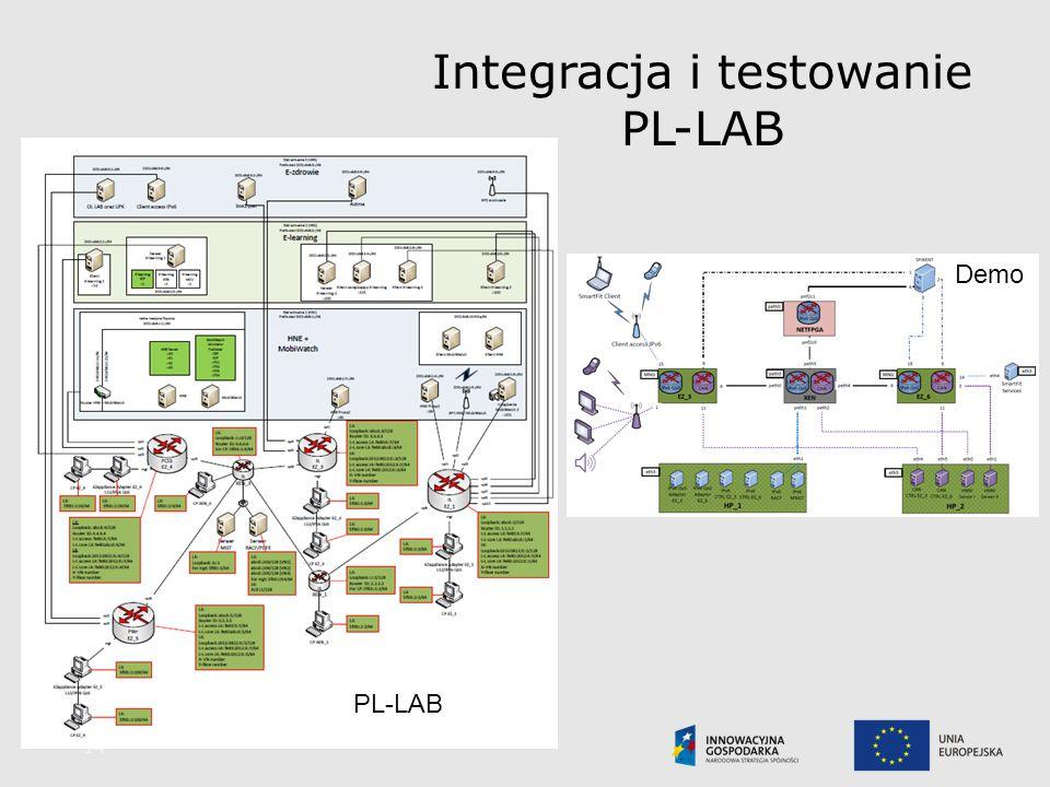 Integracja i testowanie PL-LAB