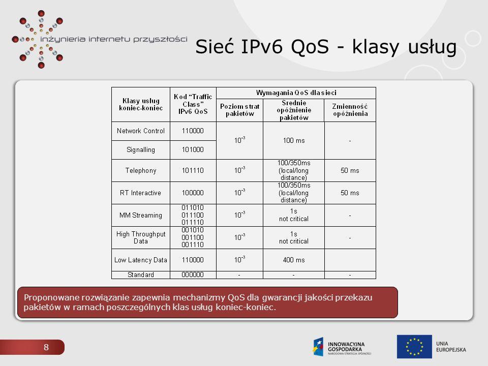 Sieć IPv6 QoS - klasy usług
