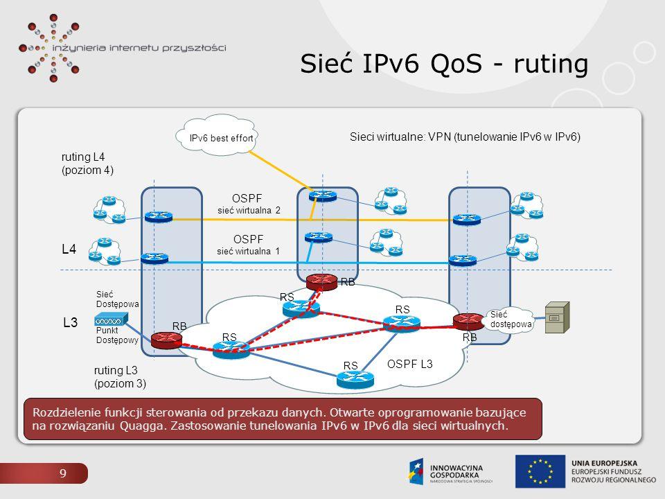 Sieć IPv6 QoS - ruting L4 OSPFv3 L3