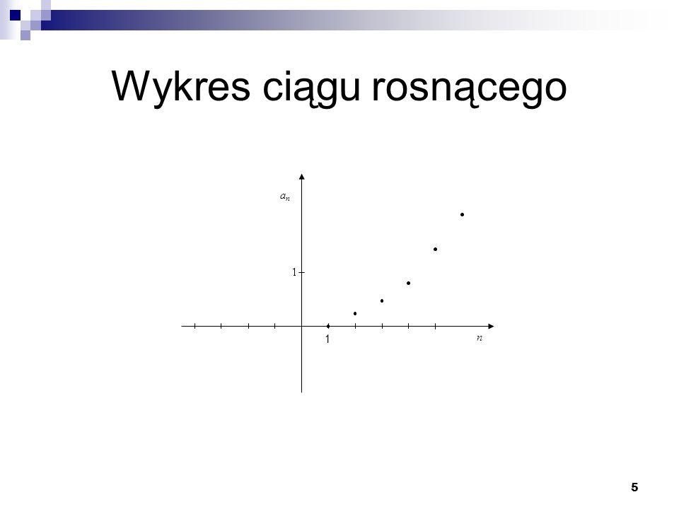 Wykres ciągu rosnącego