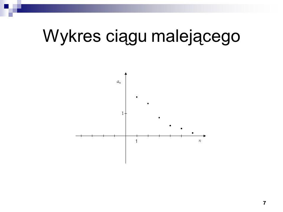 Wykres ciągu malejącego