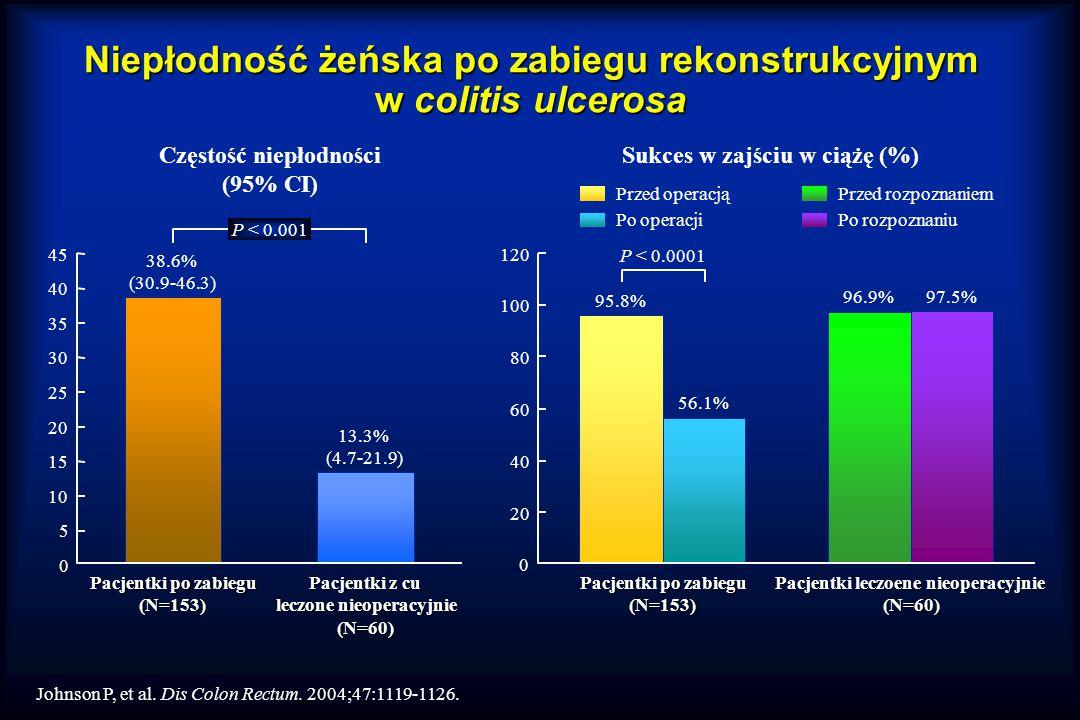 Niepłodność żeńska po zabiegu rekonstrukcyjnym w colitis ulcerosa