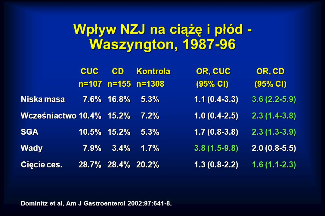 Wpływ NZJ na ciążę i płód - Waszyngton, 1987-96
