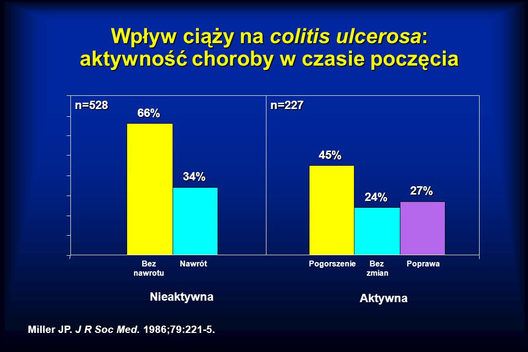Wpływ ciąży na colitis ulcerosa: aktywność choroby w czasie poczęcia