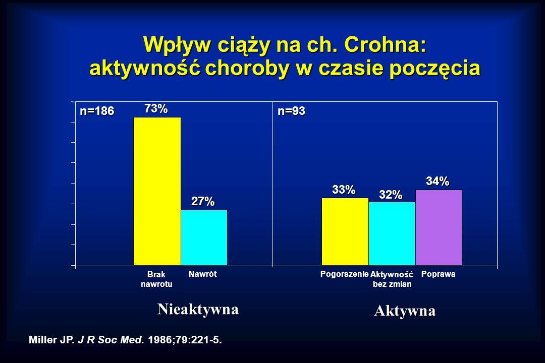 Wpływ ciąży na ch. Crohna: aktywność choroby w czasie poczęcia
