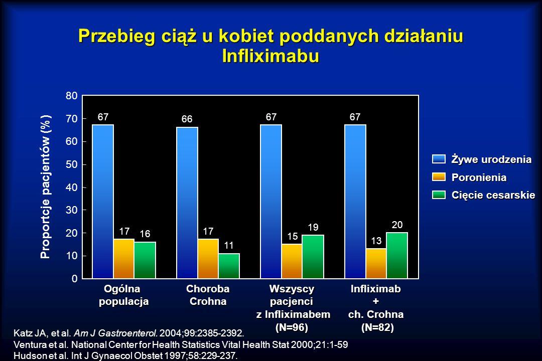 Przebieg ciąż u kobiet poddanych działaniu Infliximabu