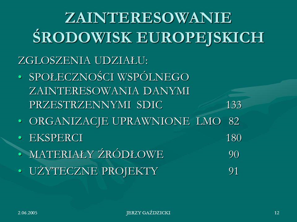 ZAINTERESOWANIE ŚRODOWISK EUROPEJSKICH